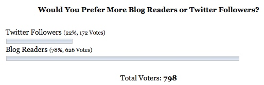 Blog Readers Twitter Followers Poll